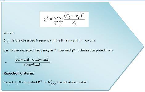 Chisquare formula